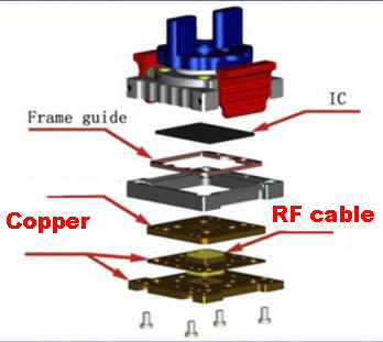 NEW RF test socket structure introduction