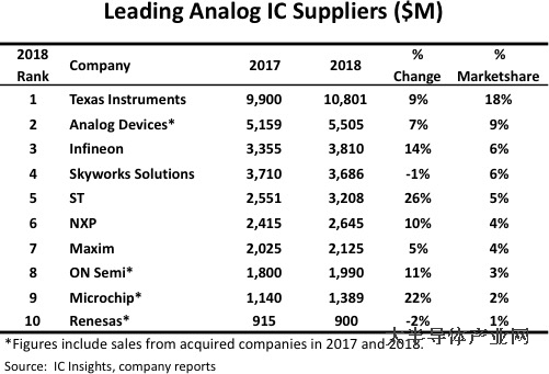 Top ten analog IC factories from IC insight