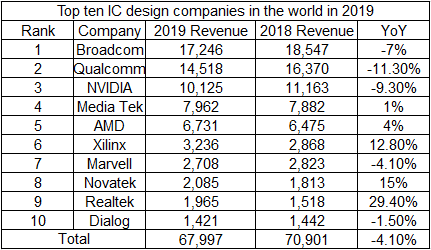 The latest revenue statistics of the top ten IC design companies in the world in 2019